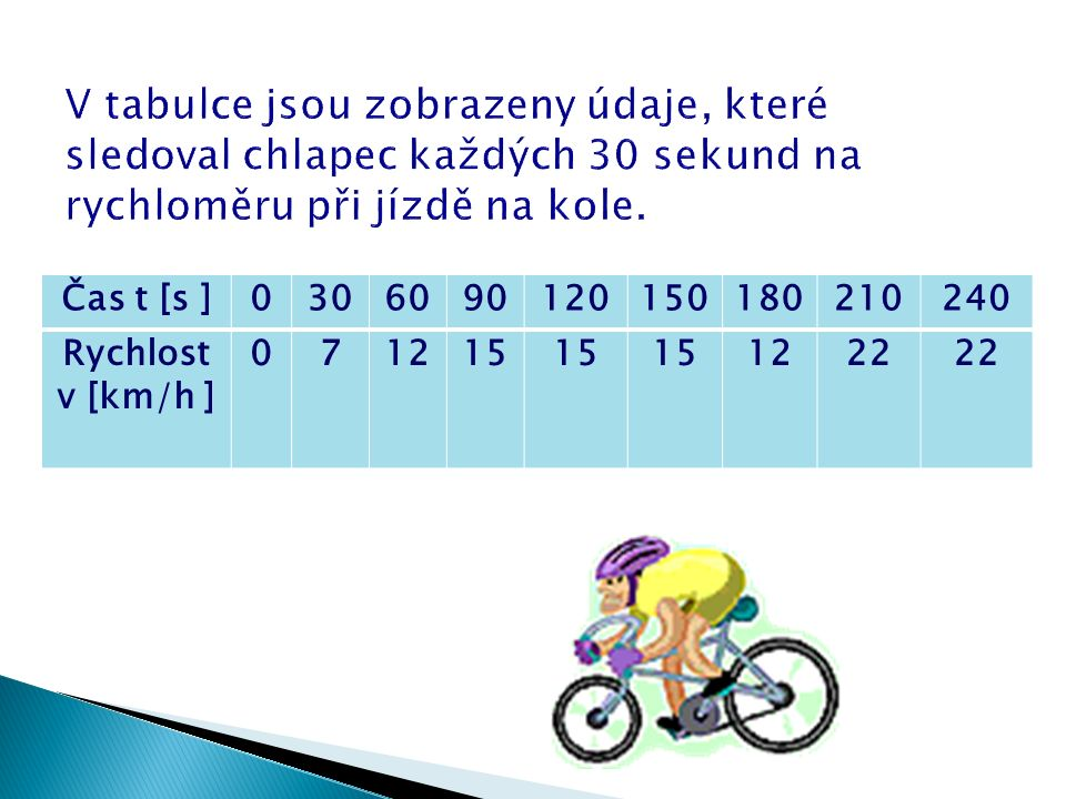  O jaký pohyb se jedná. Jakým pohybem se cyklista pohyboval prvních 90 sekund.