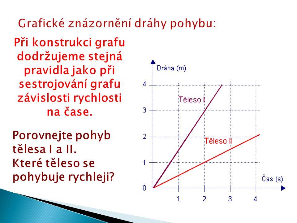 Při konstrukci grafu dodržujeme stejná pravidla jako při sestrojování grafu závislosti rychlosti na čase.
