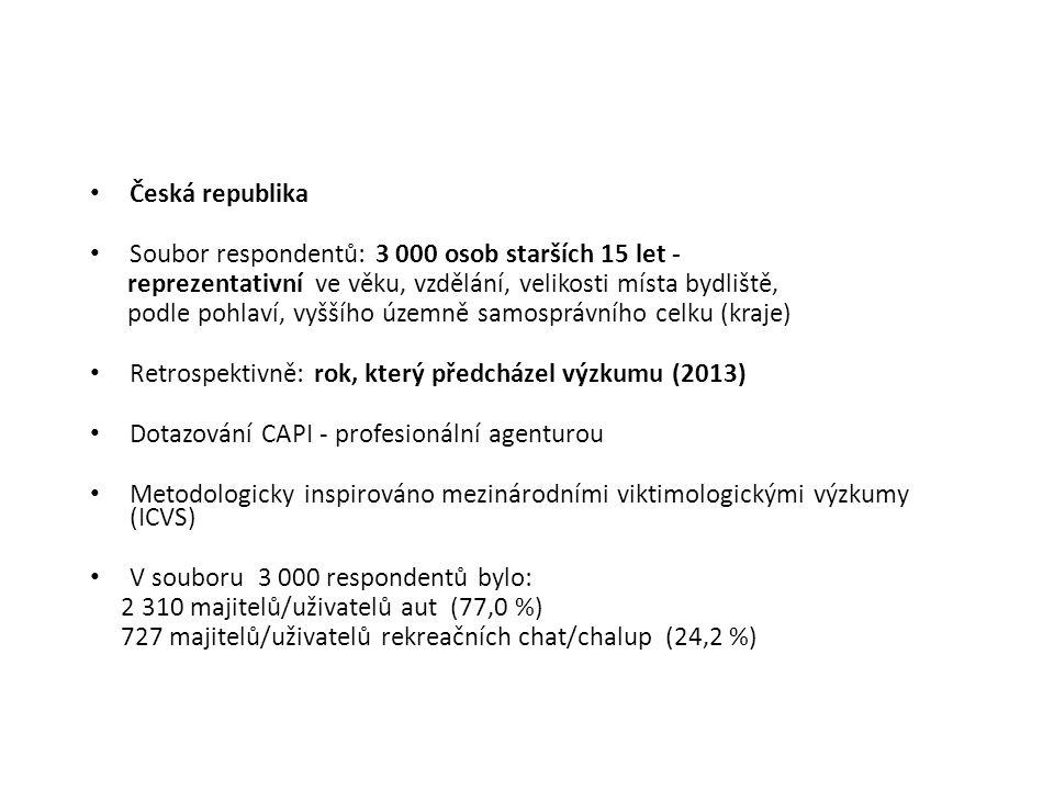 Česká republika Soubor respondentů: 3 000 osob starších 15 let - reprezentativní ve věku, vzdělání, velikosti místa bydliště, podle pohlaví, vyššího územně samosprávního celku (kraje) Retrospektivně: rok, který předcházel výzkumu (2013) Dotazování CAPI - profesionální agenturou Metodologicky inspirováno mezinárodními viktimologickými výzkumy (ICVS) V souboru 3 000 respondentů bylo: 2 310 majitelů/uživatelů aut (77,0 %) 727 majitelů/uživatelů rekreačních chat/chalup (24,2 %)
