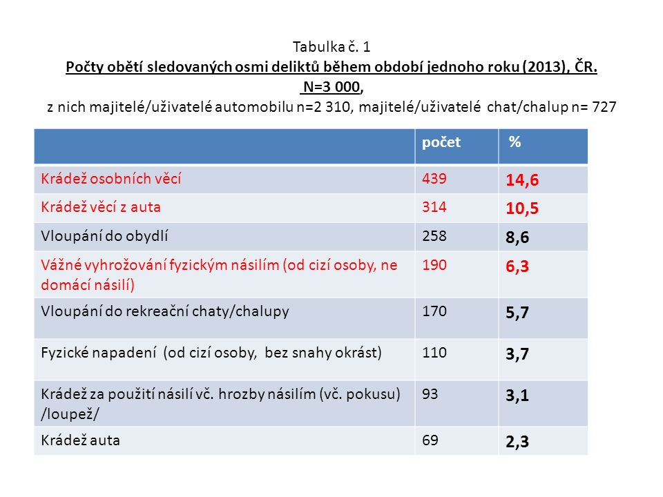 Graf č.1 Opakovaná viktimizace respondentů tím samým deliktem během jednoho roku ( 2013), ČR.