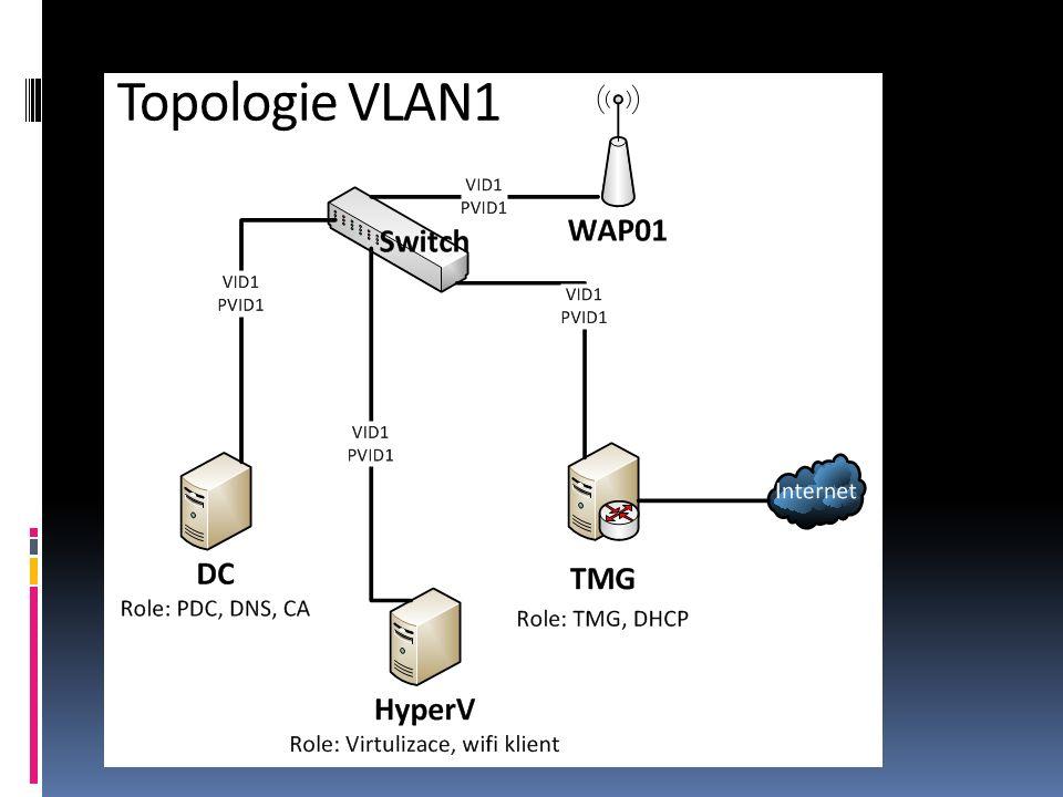 Topologie VLAN1