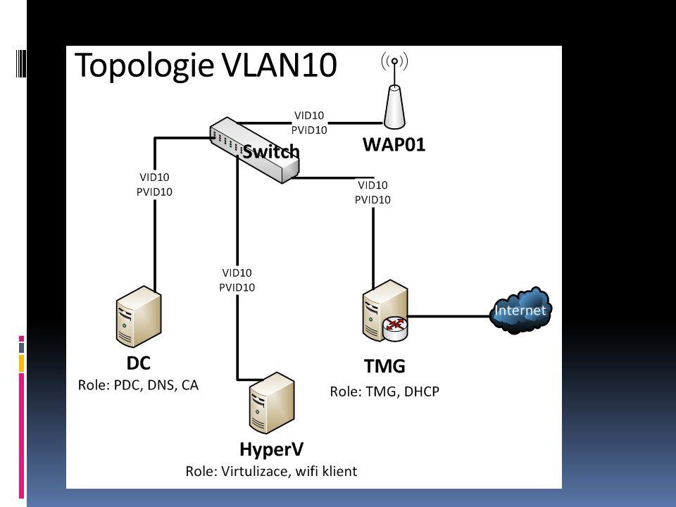 Topologie VLAN10