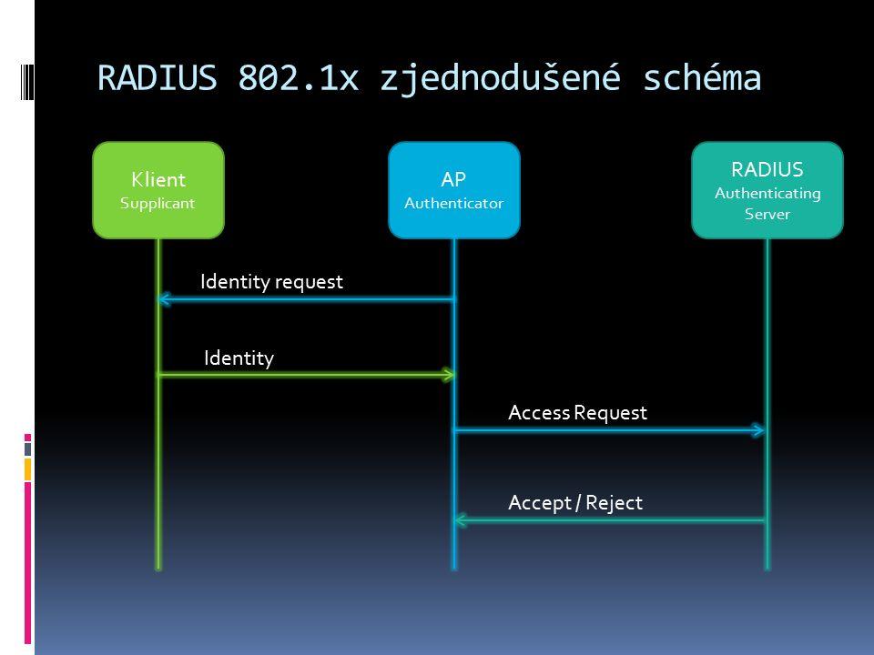 Hardware  Switch ZyXEL GS2200-24P  24x1G s POE + 4x sdílené porty  L2, management  Wifi AP ZyXEL NWA-3500  Třída business, podpora VLAN  Vysílá více síti  CAPWAP, centrální management  Roaming