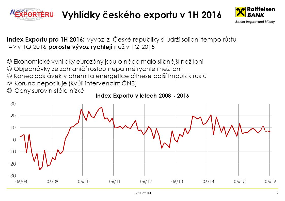 Vyhlídky českého exportu v 1H 2016 12/08/20142 Index Exportu pro 1H 2016: vývoz z České republiky si udrží solidní tempo růstu => v 1Q 2016 poroste vývoz rychleji než v 1Q 2015 Ekonomické vyhlídky eurozóny jsou o něco málo slibnější než loni Objednávky ze zahraničí rostou nepatrně rychleji než loni Konec odstávek v chemii a energetice přinese další impuls k růstu Koruna neposiluje (kvůli intervencím ČNB) Ceny surovin stále nízké