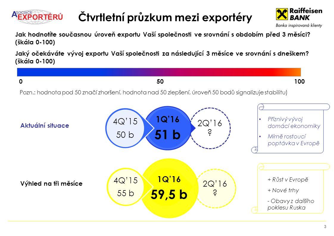 Čtvrtletní průzkum mezi exportéry 3 2Q'16 ? 1Q'16 59,5 b 4Q'15 55 b 0 50 100 Pozn.: hodnota pod 50 značí zhoršení, hodnota nad 50 zlepšení, úroveň 50