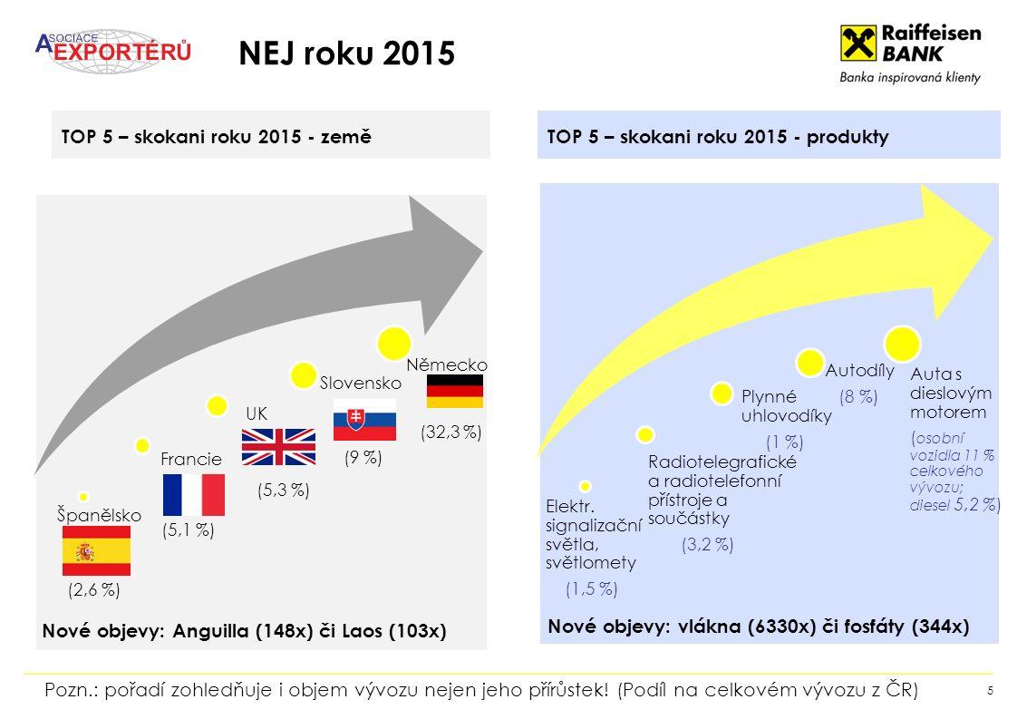 NEJ roku 2015 5 Španělsko Francie UK Slovensko Německo TOP 5 – skokani roku 2015 - zeměTOP 5 – skokani roku 2015 - produkty Elektr.
