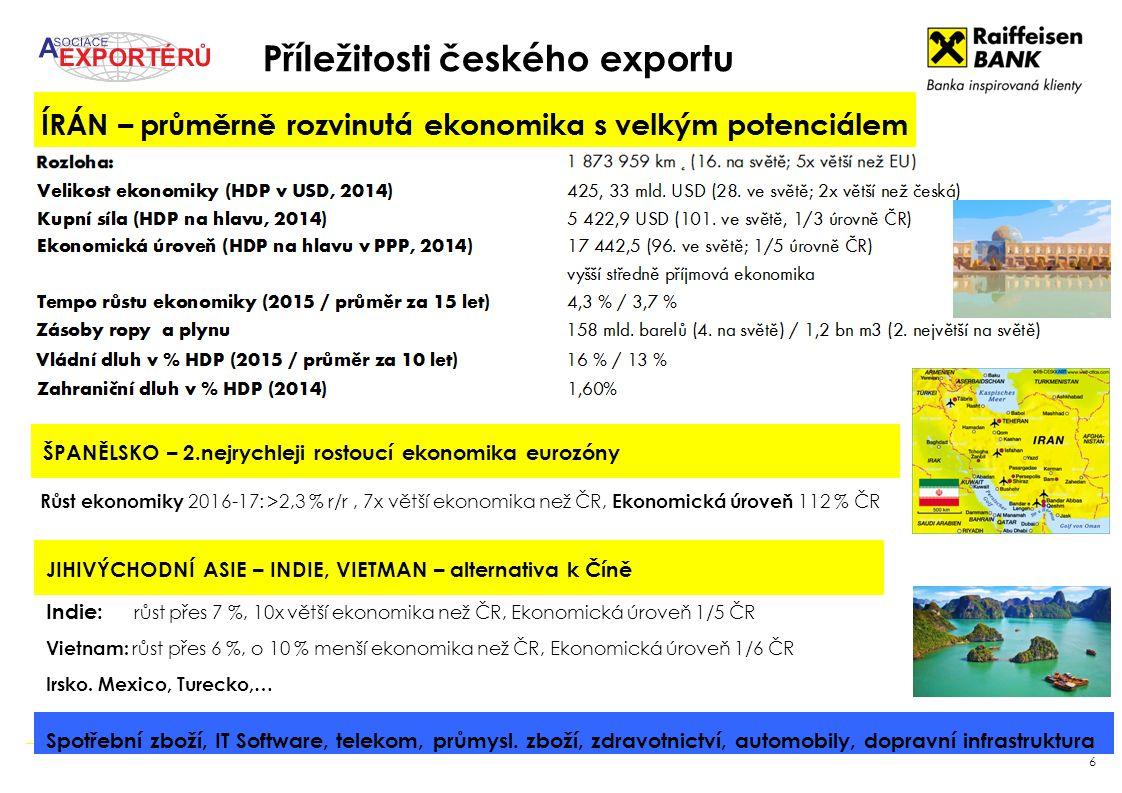 Příležitosti českého exportu 6 ŠPANĚLSKO – 2.nejrychleji rostoucí ekonomika eurozóny JIHIVÝCHODNÍ ASIE – INDIE, VIETMAN – alternativa k Číně Spotřební zboží, IT Software, telekom, průmysl.