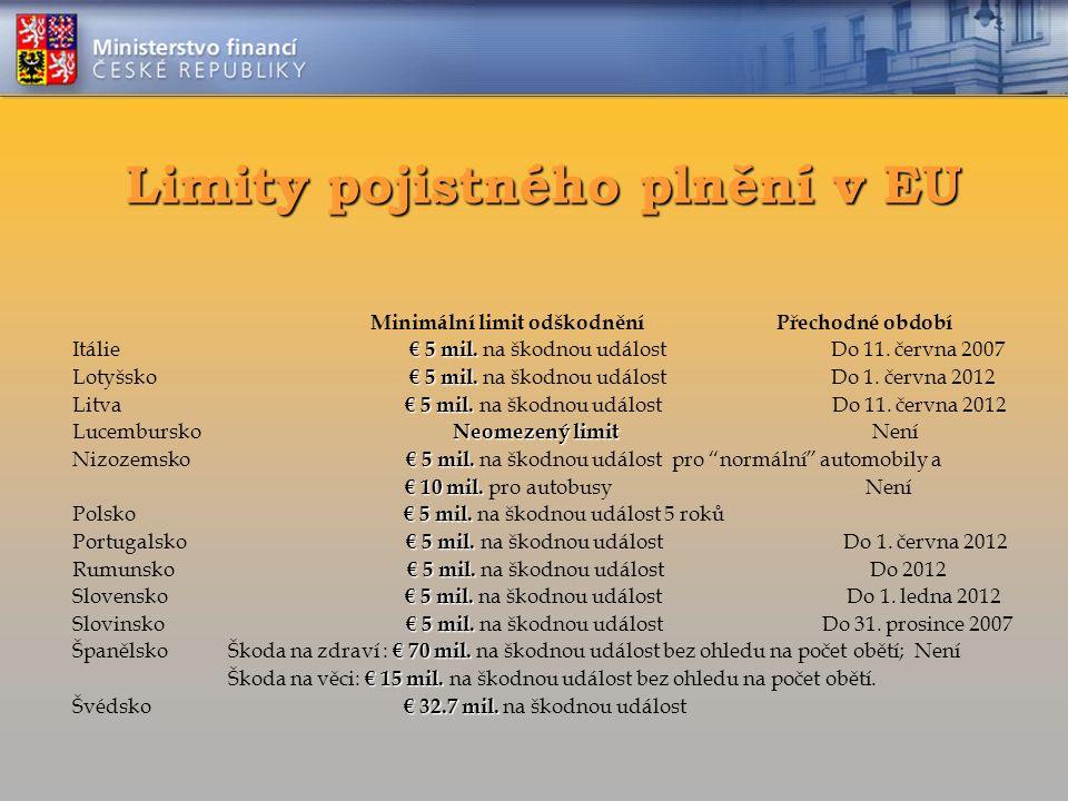 Limity pojistného plnění v EU Minimální limit odškodnění Přechodné období € 5 mil. Itálie € 5 mil. na škodnou událost Do 11. června 2007 € 5 mil. Loty