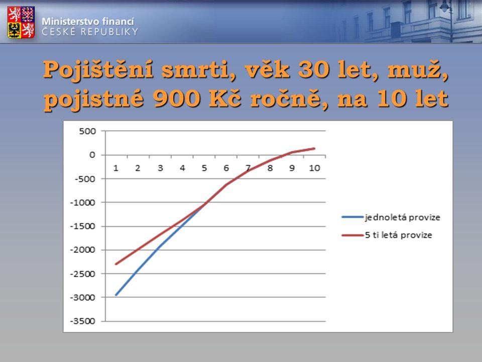 Pojištění smrti, věk 30 let, muž, pojistné 900 Kč ročně, na 10 let