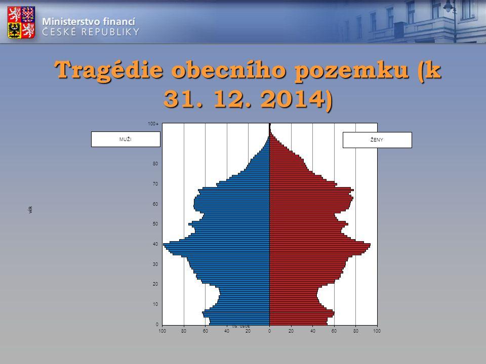 Tragédie obecního pozemku (k 31. 12. 2014)