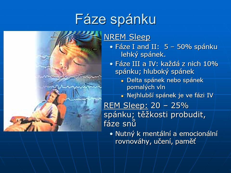 Fáze spánku NREM Sleep NREM Sleep Fáze I and II: 5 – 50% spánku lehký spánek.Fáze I and II: 5 – 50% spánku lehký spánek.