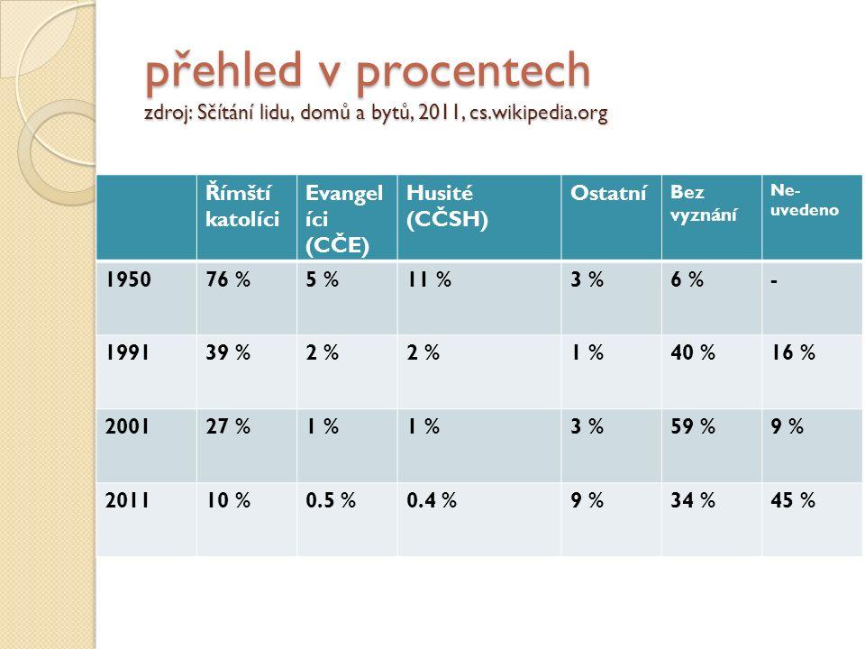 přehled v procentech zdroj: Sčítání lidu, domů a bytů, 2011, cs.wikipedia.org Římští katolíci Evangel íci (CČE) Husité (CČSH) Ostatní Bez vyznání Ne- uvedeno 195076 %5 %11 %3 %6 %- 199139 %2 % 1 %40 %16 % 200127 %1 % 3 %59 %9 % 201110 %0.5 %0.4 %9 %34 %45 %