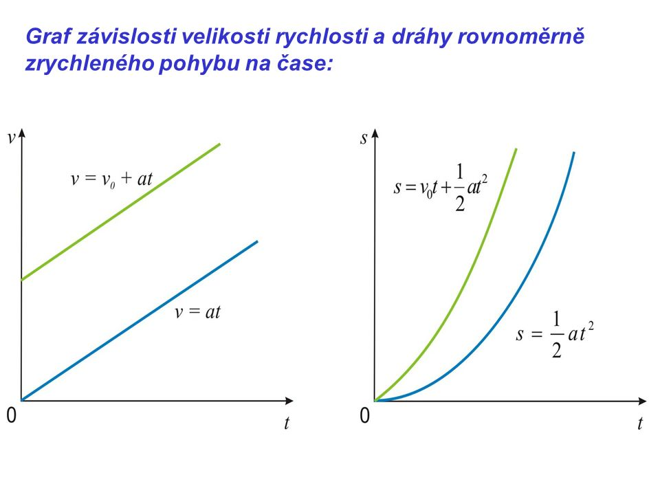 Graf závislosti velikosti rychlosti a dráhy rovnoměrně zrychleného pohybu na čase: