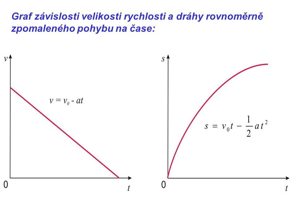 Graf závislosti velikosti rychlosti a dráhy rovnoměrně zpomaleného pohybu na čase: