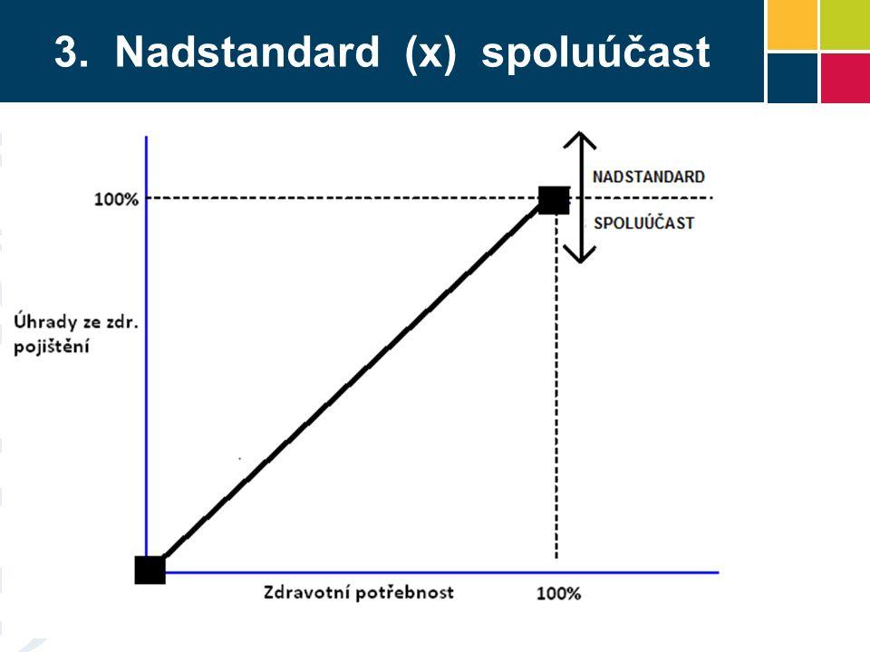 3. Nadstandard (x) spoluúčast