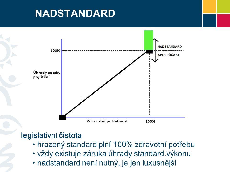 NADSTANDARD legislativní čistota hrazený standard plní 100% zdravotní potřebu vždy existuje záruka úhrady standard.výkonu nadstandard není nutný, je jen luxusnější