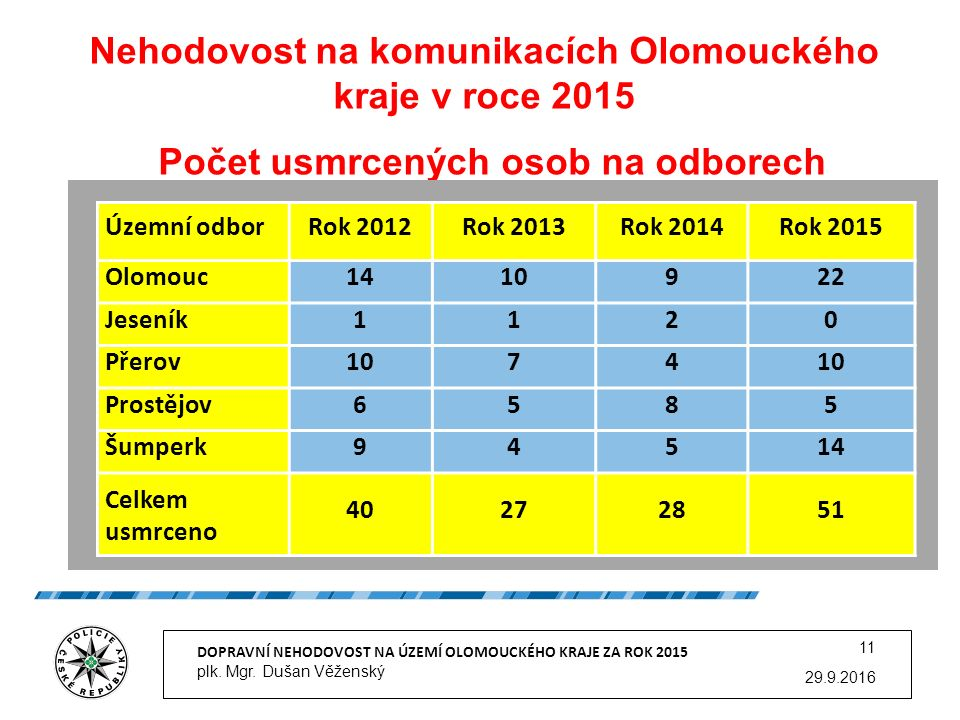 Nehodovost na komunikacích Olomouckého kraje v roce 2015 Počet usmrcených osob na odborech 29.9.2016 DOPRAVNÍ NEHODOVOST NA ÚZEMÍ OLOMOUCKÉHO KRAJE ZA ROK 2015 plk.