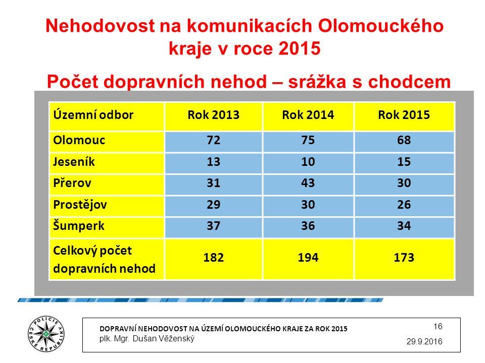 Nehodovost na komunikacích Olomouckého kraje v roce 2015 Počet dopravních nehod – srážka s chodcem 29.9.2016 DOPRAVNÍ NEHODOVOST NA ÚZEMÍ OLOMOUCKÉHO KRAJE ZA ROK 2015 plk.