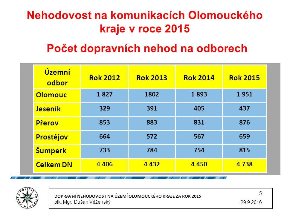 Nehodovost na komunikacích Olomouckého kraje v roce 2015 Počet dopravních nehod na odborech 29.9.2016 DOPRAVNÍ NEHODOVOST NA ÚZEMÍ OLOMOUCKÉHO KRAJE ZA ROK 2015 plk.