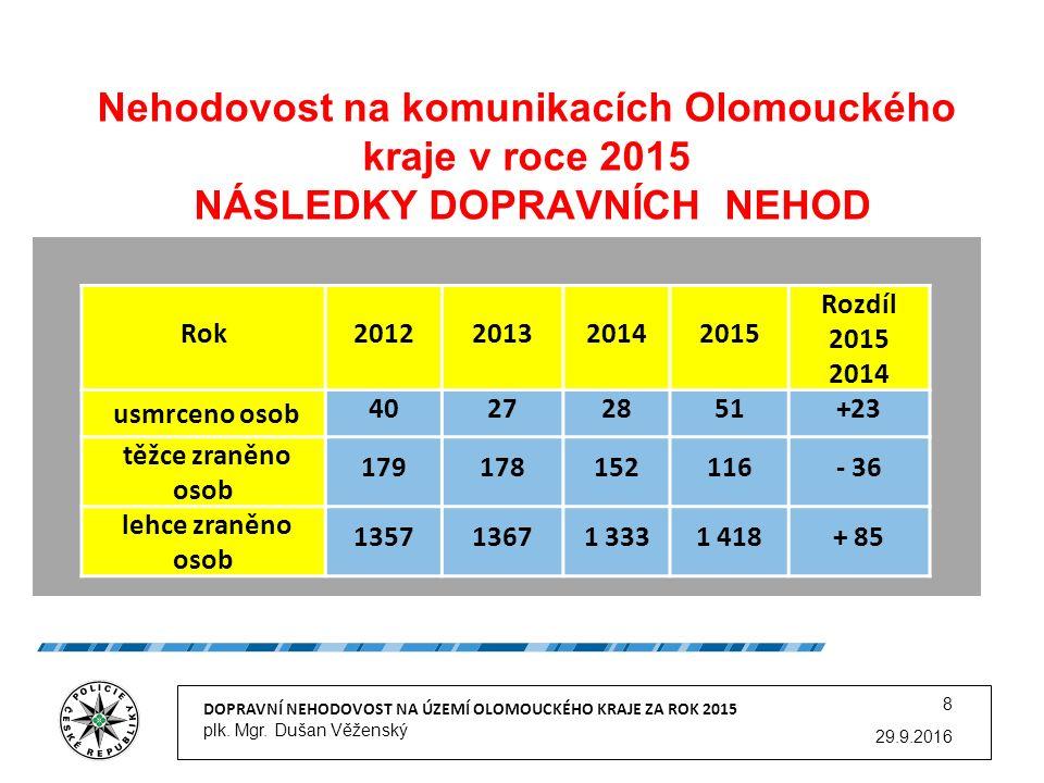 Nehodovost na komunikacích Olomouckého kraje v roce 2015 NÁSLEDKY DOPRAVNÍCH NEHOD 29.9.2016 DOPRAVNÍ NEHODOVOST NA ÚZEMÍ OLOMOUCKÉHO KRAJE ZA ROK 2015 plk.