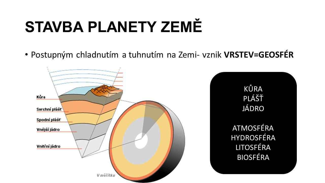 STAVBA PLANETY ZEMĚ Postupným chladnutím a tuhnutím na Zemi- vznik VRSTEV=GEOSFÉR KŮRA PLÁŠŤ JÁDRO ATMOSFÉRA HYDROSFÉRA LITOSFÉRA BIOSFÉRA