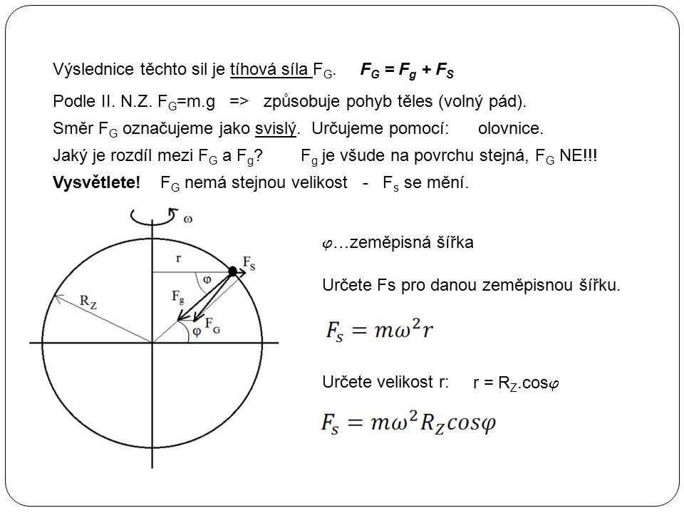 Směr F G označujeme jako svislý. F g je všude na povrchu stejná, F G NE!!.