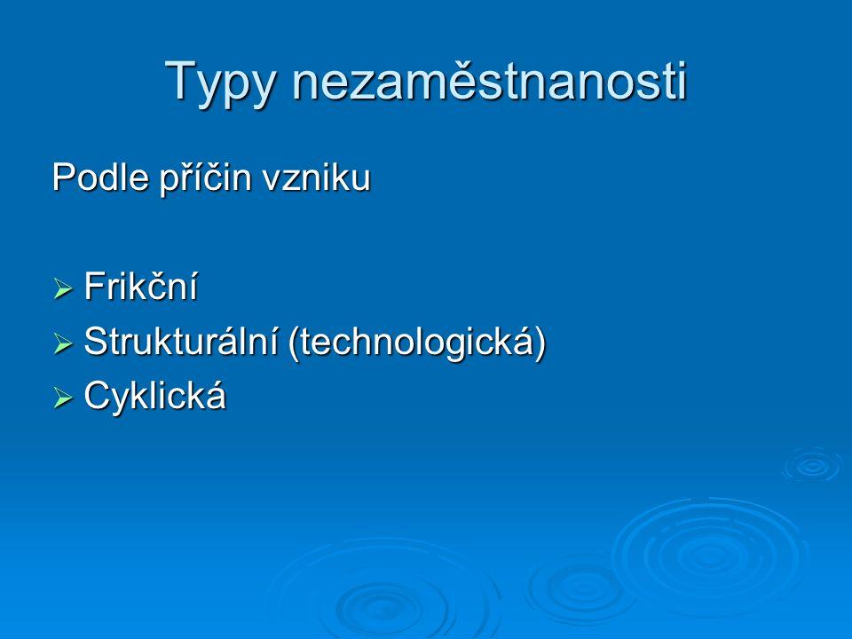 Typy nezaměstnanosti Podle příčin vzniku  Frikční  Strukturální (technologická)  Cyklická