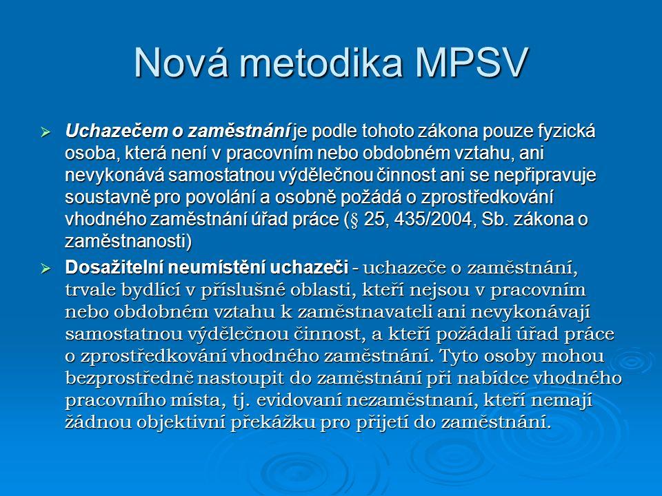 Nová metodika MPSV  Uchazečem o zaměstnání je podle tohoto zákona pouze fyzická osoba, která není v pracovním nebo obdobném vztahu, ani nevykonává samostatnou výdělečnou činnost ani se nepřipravuje soustavně pro povolání a osobně požádá o zprostředkování vhodného zaměstnání úřad práce (§ 25, 435/2004, Sb.