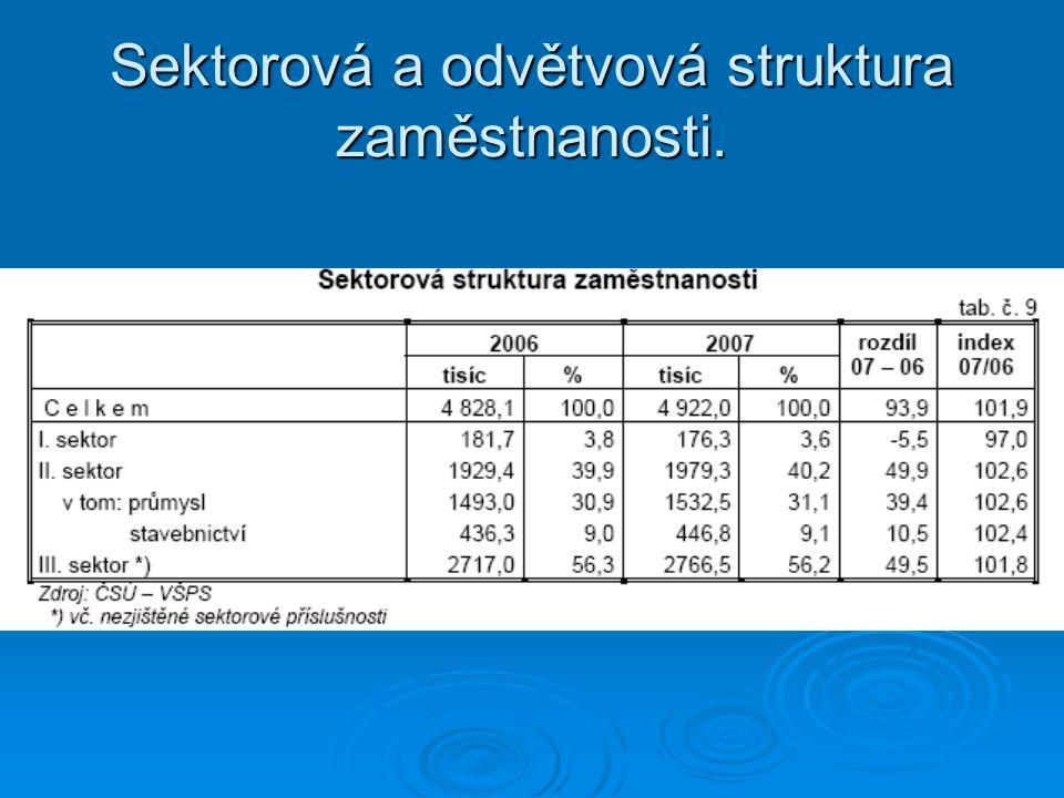 Sektorová a odvětvová struktura zaměstnanosti.