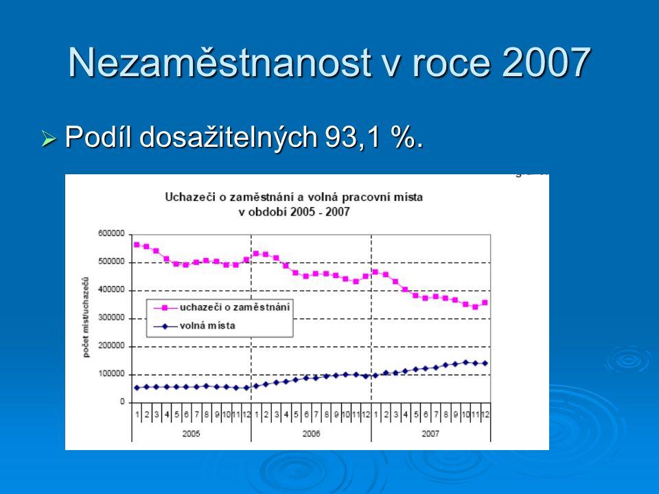 Nezaměstnanost v roce 2007  Podíl dosažitelných 93,1 %.