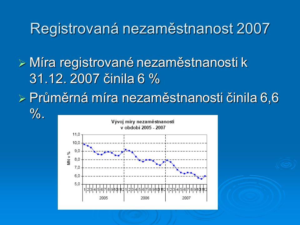 Registrovaná nezaměstnanost 2007  Míra registrované nezaměstnanosti k 31.12.