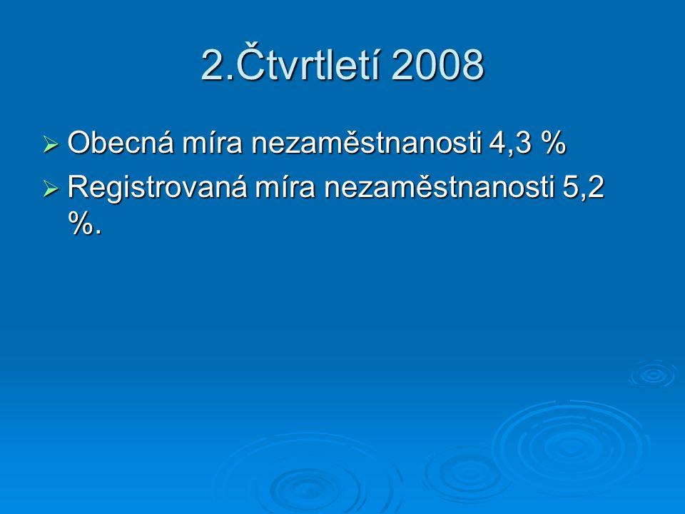 2.Čtvrtletí 2008  Obecná míra nezaměstnanosti 4,3 %  Registrovaná míra nezaměstnanosti 5,2 %.