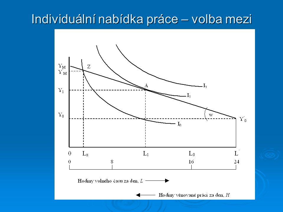 Individuální nabídka  Indiferenční křivky - znázorňující různé kombinace volného času (L) a důchodu (Y), jakožto výsledku určitého počtu odpracovaných hodin.