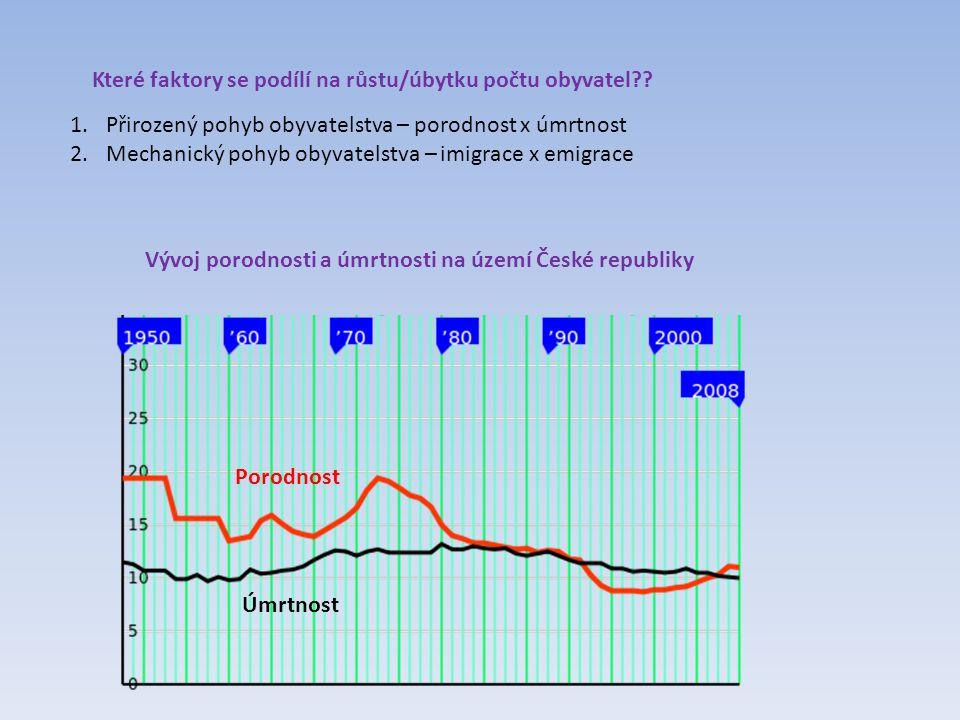 Přirozený přírůstek/úbytek na území České republiky (v promilích)
