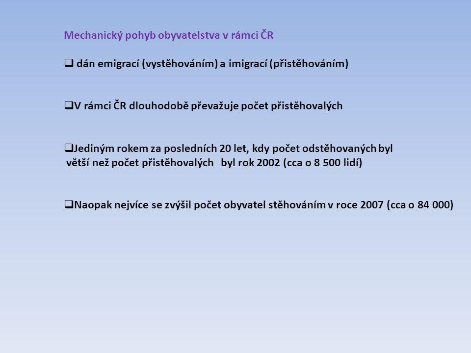 Mechanický pohyb obyvatelstva v rámci ČR  dán emigrací (vystěhováním) a imigrací (přistěhováním)  V rámci ČR dlouhodobě převažuje počet přistěhovalý