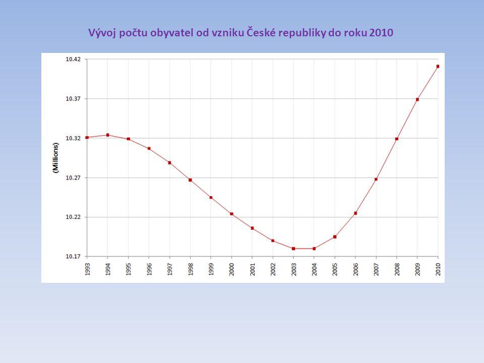 Vývoj počtu obyvatel od vzniku České republiky do roku 2010