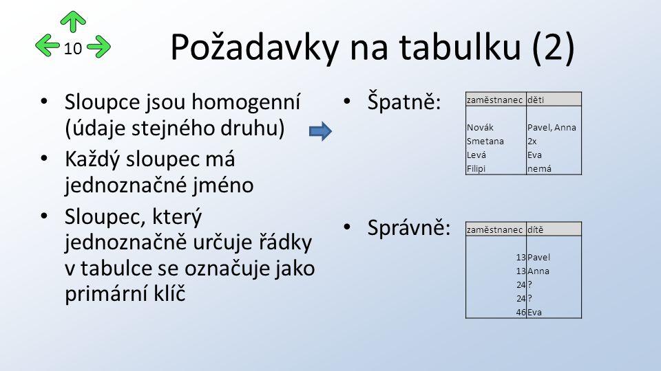 Požadavky na tabulku (2) Sloupce jsou homogenní (údaje stejného druhu) Každý sloupec má jednoznačné jméno Sloupec, který jednoznačně určuje řádky v ta