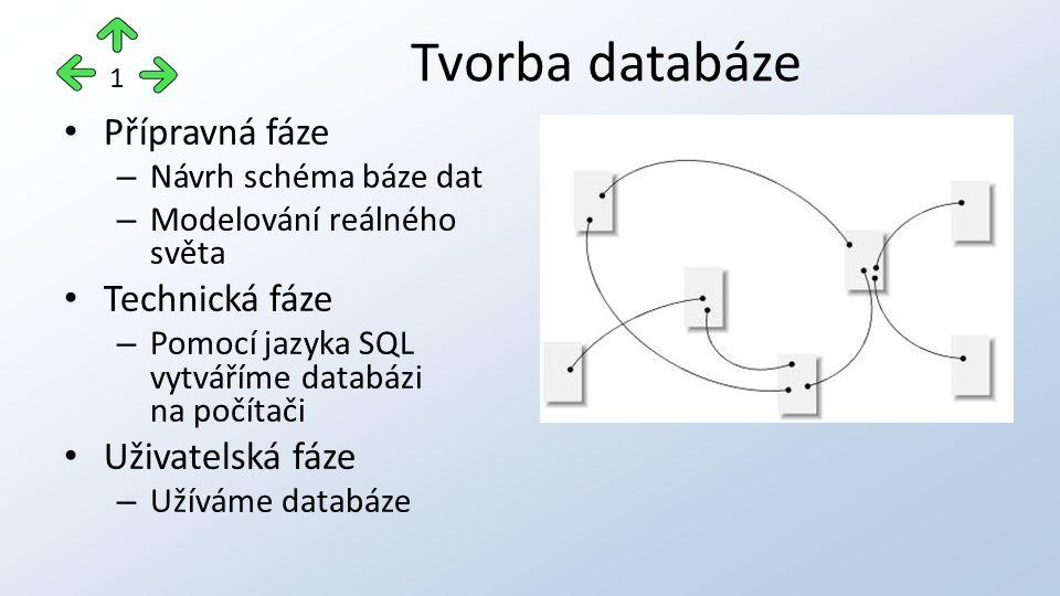 Přípravná fáze – Návrh schéma báze dat – Modelování reálného světa Technická fáze – Pomocí jazyka SQL vytváříme databázi na počítači Uživatelská fáze – Užíváme databáze Tvorba databáze 1