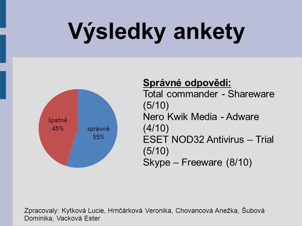 Správné odpovědi: Total commander - Shareware (5/10) Nero Kwik Media - Adware (4/10) ESET NOD32 Antivirus – Trial (5/10) Skype – Freeware (8/10) Výsledky ankety Zpracovaly: Kytková Lucie, Hrnčárková Veronika, Chovancová Anežka, Šubová Dominika, Vacková Ester