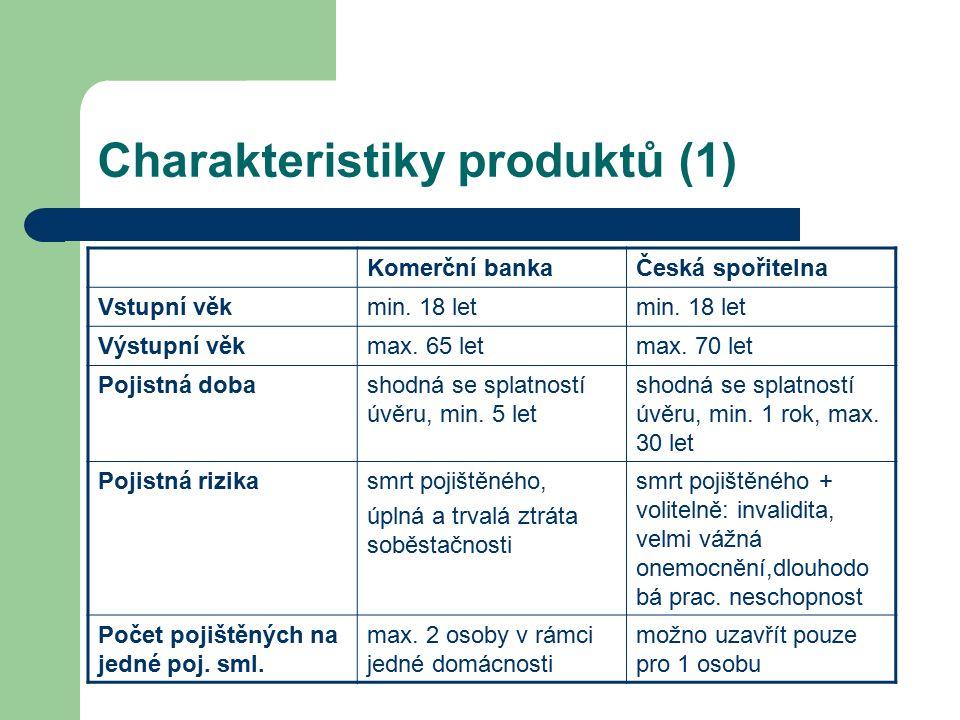 Charakteristiky produktů (1) Komerční bankaČeská spořitelna Vstupní věkmin. 18 let Výstupní věkmax. 65 letmax. 70 let Pojistná dobashodná se splatnost
