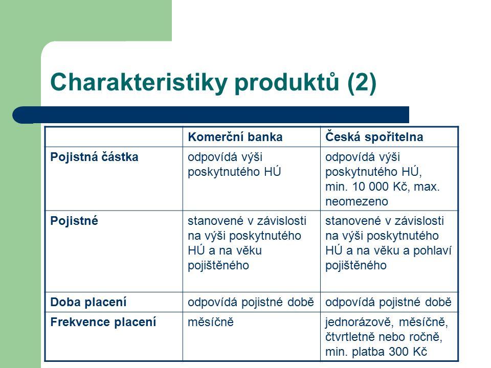Charakteristiky produktů (2) Komerční bankaČeská spořitelna Pojistná částkaodpovídá výši poskytnutého HÚ odpovídá výši poskytnutého HÚ, min. 10 000 Kč