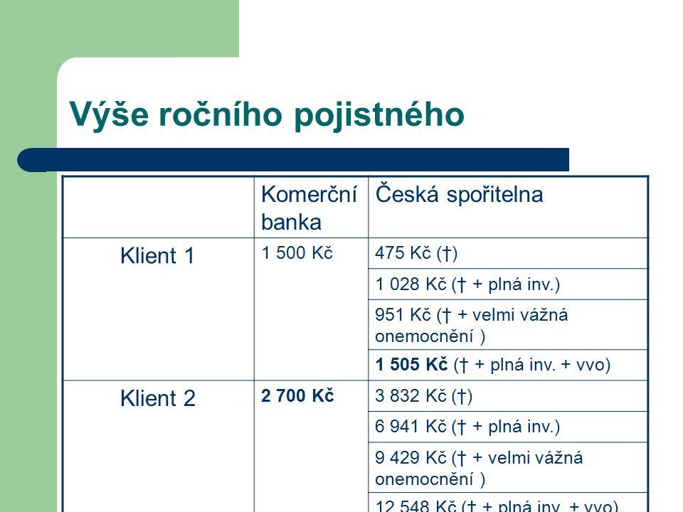 Výše ročního pojistného Komerční banka Česká spořitelna Klient 1 1 500 Kč475 Kč (†) 1 028 Kč († + plná inv.) 951 Kč († + velmi vážná onemocnění ) 1 505 Kč († + plná inv.