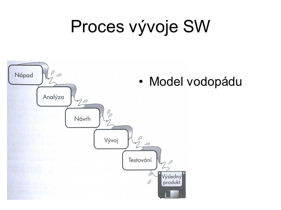 Proces vývoje SW Model vodopádu