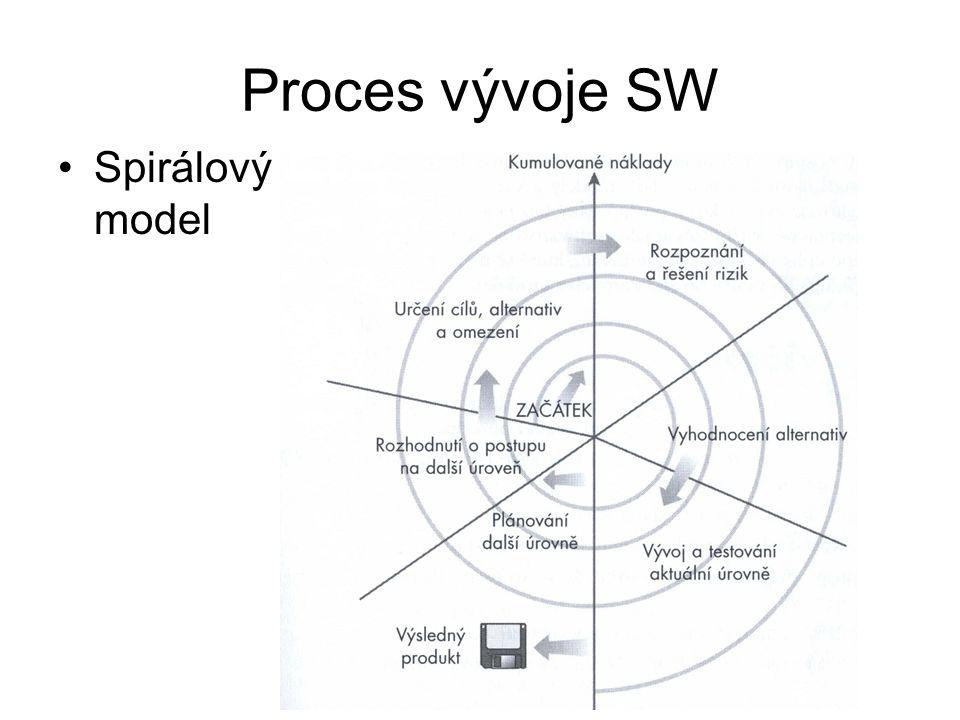 Proces vývoje SW Spirálový model