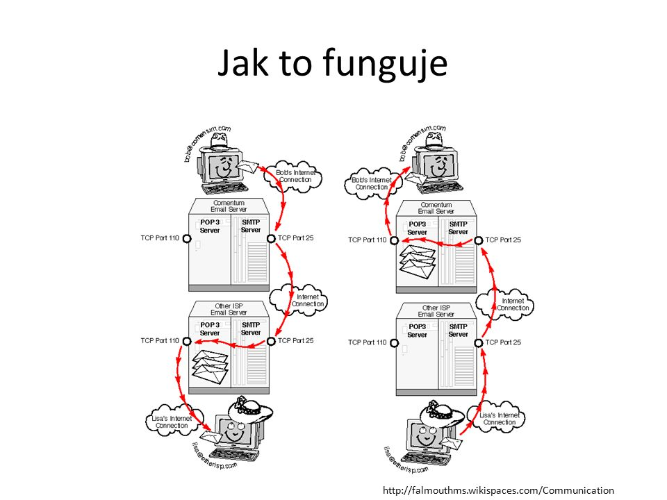 Jak to funguje http://falmouthms.wikispaces.com/Communication