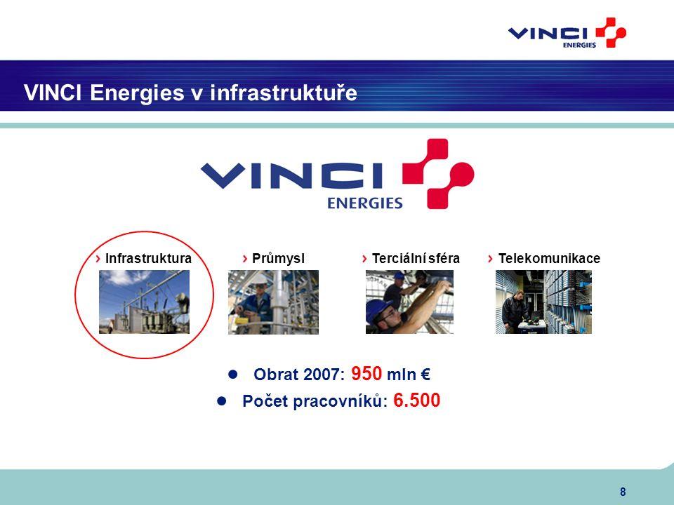 8 VINCI Energies v infrastruktuře ● Obrat 2007: 950 mln € ● Počet pracovníků: 6.500 Infrastruktura Průmysl Terciální sféra Telekomunikace