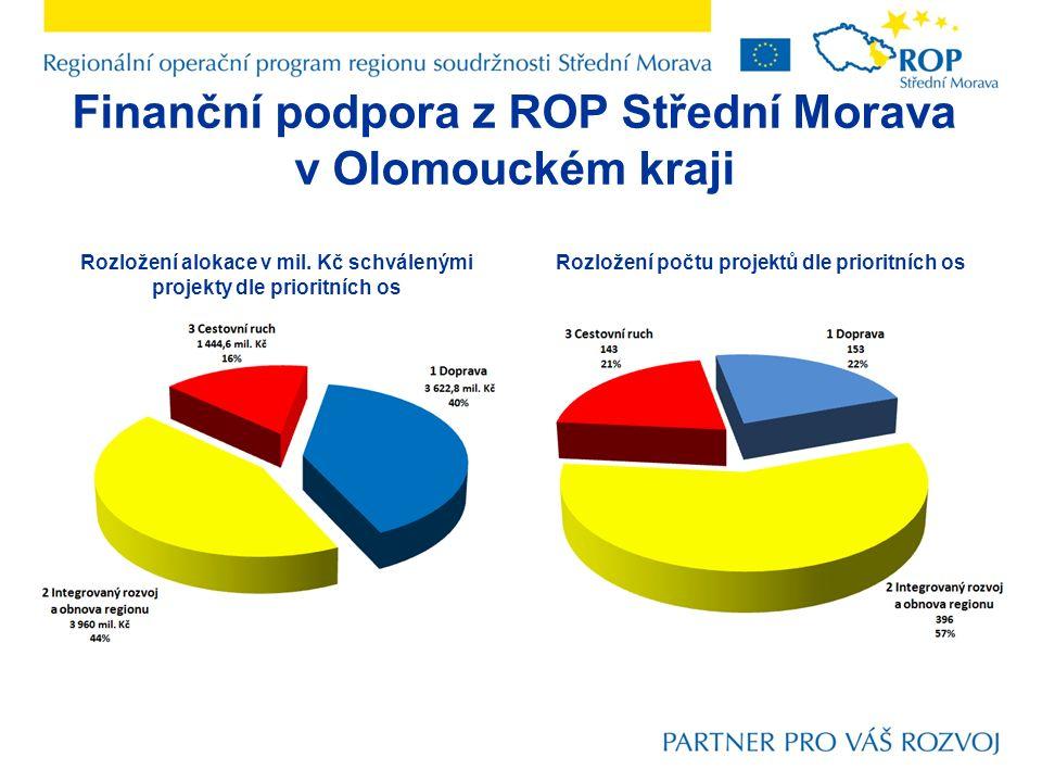 Finanční podpora z ROP Střední Morava v Olomouckém kraji Rozložení alokace v mil.