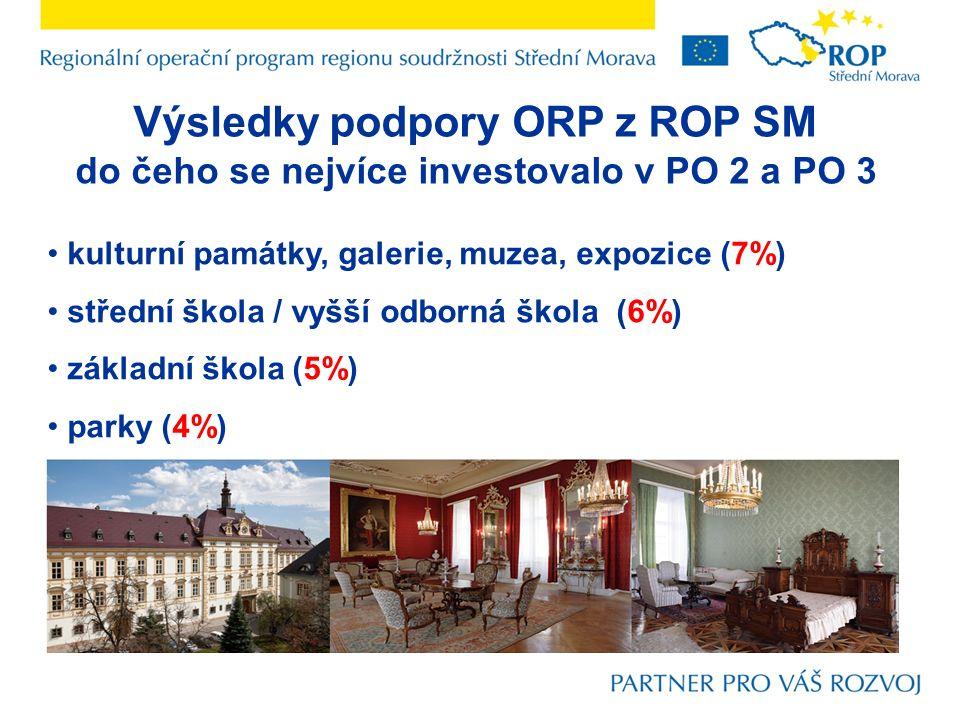 Výsledky podpory ORP z ROP SM do čeho se nejvíce investovalo v PO 2 a PO 3 kulturní památky, galerie, muzea, expozice (7%) střední škola / vyšší odborná škola (6%) základní škola (5%) parky (4%)