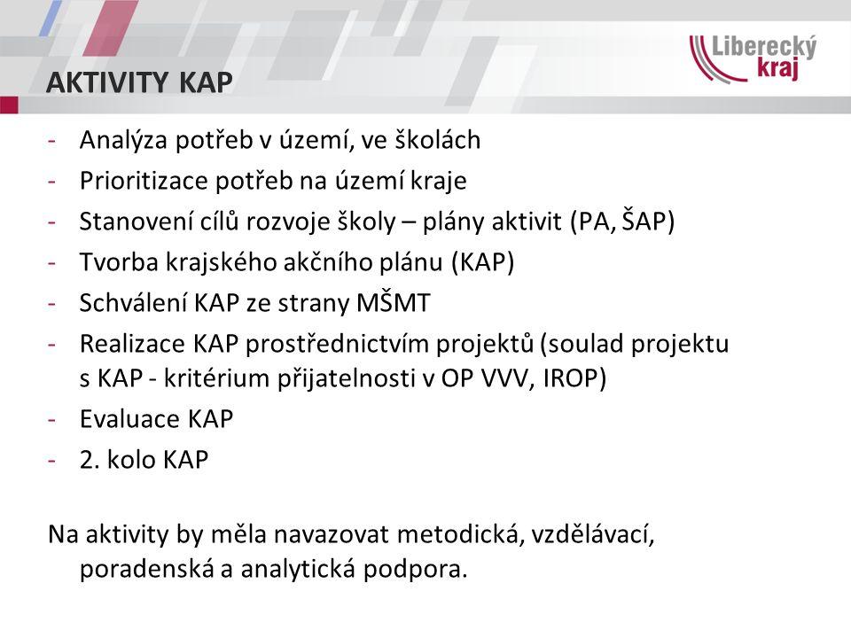 AKTIVITY KAP -Analýza potřeb v území, ve školách -Prioritizace potřeb na území kraje -Stanovení cílů rozvoje školy – plány aktivit (PA, ŠAP) -Tvorba krajského akčního plánu (KAP) -Schválení KAP ze strany MŠMT -Realizace KAP prostřednictvím projektů (soulad projektu s KAP - kritérium přijatelnosti v OP VVV, IROP) -Evaluace KAP -2.