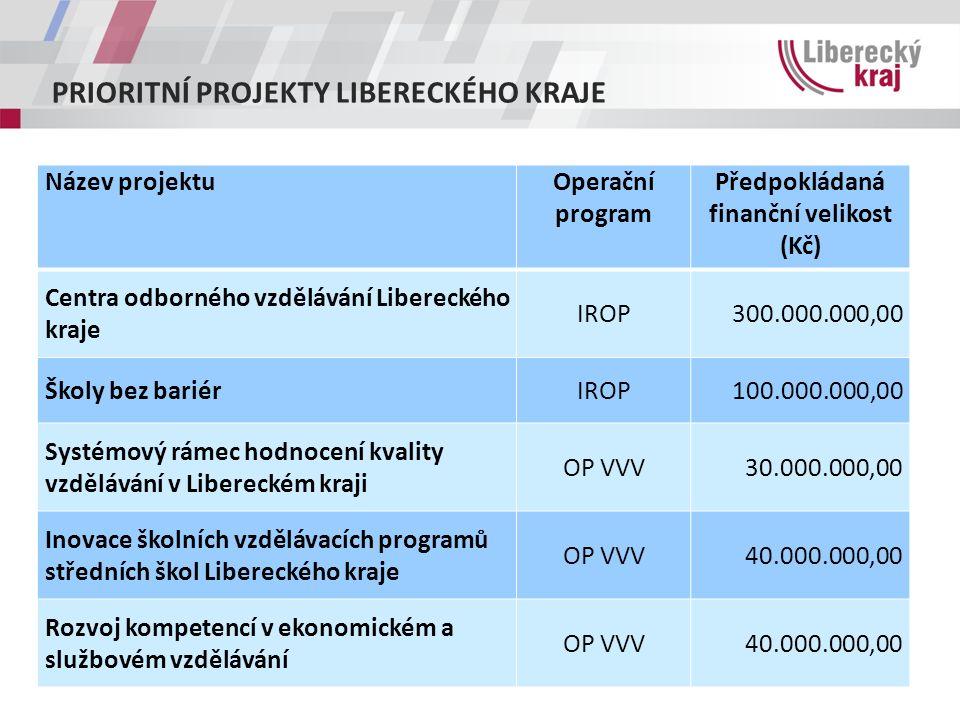 PRIORITNÍ PROJEKTY LIBERECKÉHO KRAJE Název projektuOperační program Předpokládaná finanční velikost (Kč) Centra odborného vzdělávání Libereckého kraje IROP300.000.000,00 Školy bez bariérIROP100.000.000,00 Systémový rámec hodnocení kvality vzdělávání v Libereckém kraji OP VVV30.000.000,00 Inovace školních vzdělávacích programů středních škol Libereckého kraje OP VVV40.000.000,00 Rozvoj kompetencí v ekonomickém a službovém vzdělávání OP VVV40.000.000,00
